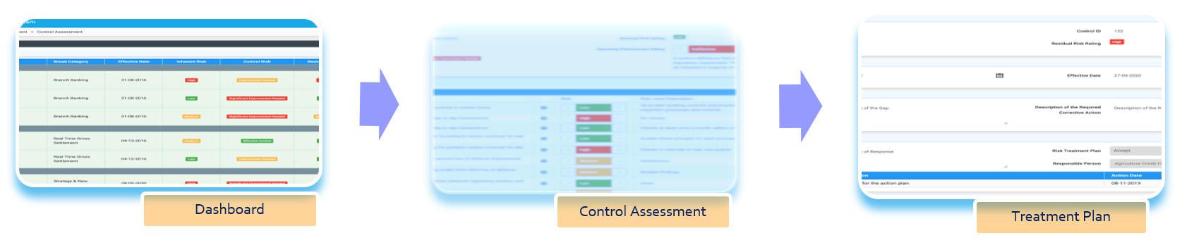 Control and Gap Assessment & Treatment Plan